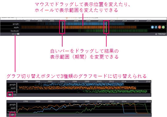 サマリーグラフは、マウスでドラッグして表示位置を変えたり、ホイールで表示範囲を変えたりできます。白いバーをドラッグして結果の表示範囲(期間)を変更できます。グラフ切り替えボタンで3種類のグラフモードに切り替えられます