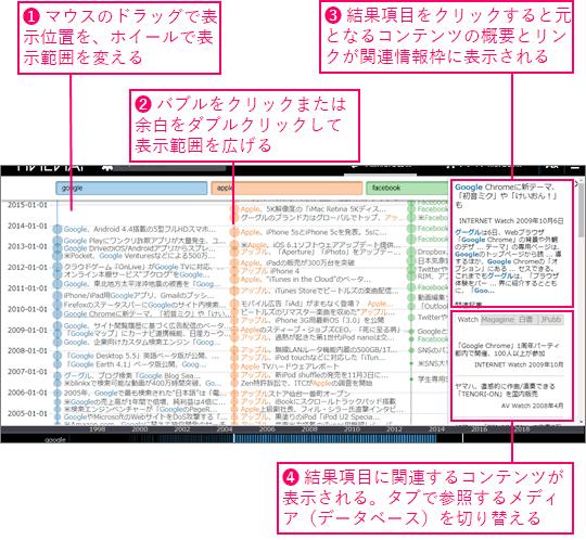 (1)マウスのドラッグで表示位置を、ホイールで表示範囲を変えます。(2)バブルをクリックまたは余白をダブルクリックして表示範囲を広げます。(3)結果項目をクリックすると元となるコンテンツの概要とリンクが関連情報枠に表示されます。(4)結果項目に関連するコンテンツが表示される。タブで参照メディア(データベース)を切り替えます。