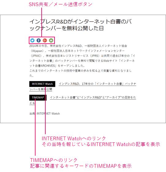 今日のTIMEMAPの記事には、記事へのリンクのSNS共有/メール送信ボタン、その当時を報じているINTERNET Watchの記事を表示するINTERNET Watchへのリンク、記事に関連するキーワードのTIMEMAPを表示するTIMEMAPへのリンクがあります。
